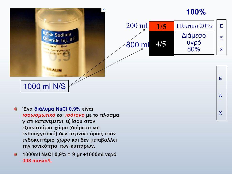 100% 200 ml 1/5 4/5 800 ml 1000 ml N/S Πλάσμα 20% Διάμεσο υγρό 80%