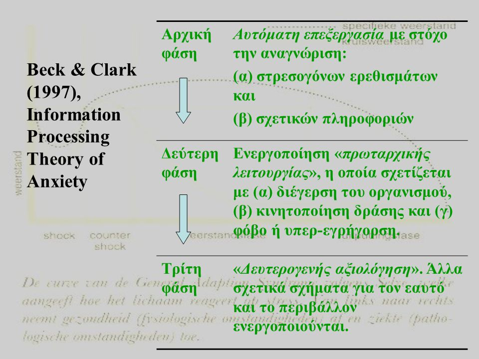 Beck & Clark (1997), Information Processing Theory of Anxiety