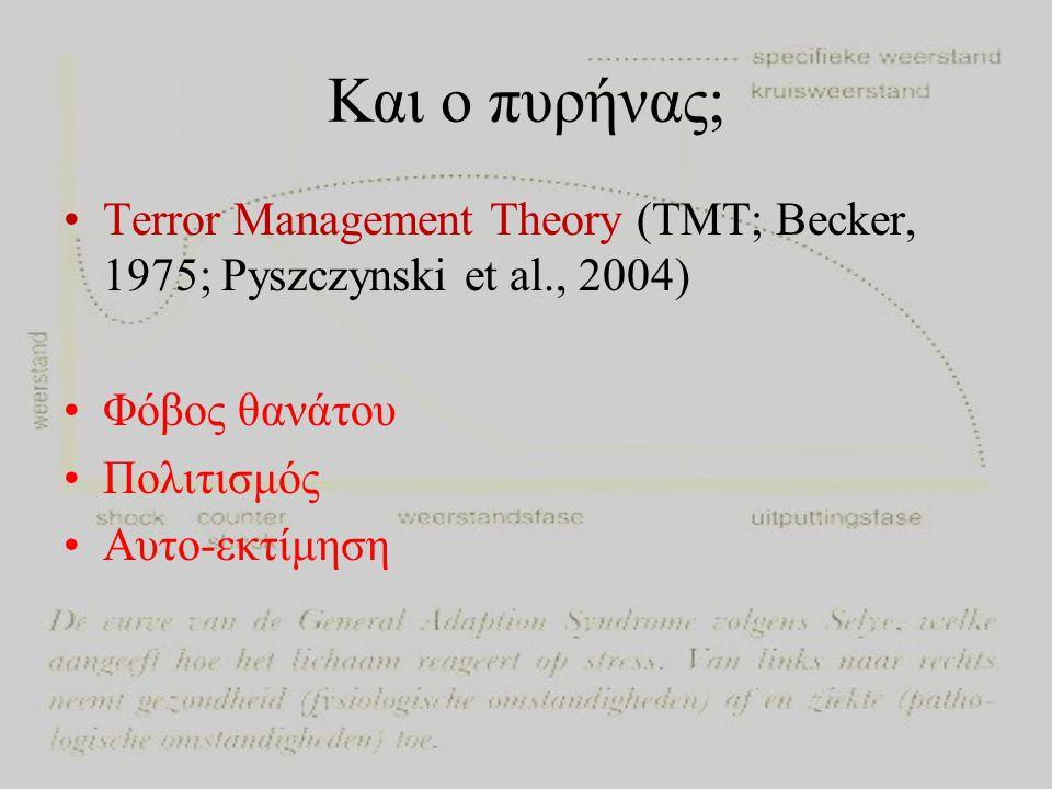 Και ο πυρήνας; Terror Management Theory (TMT; Becker, 1975; Pyszczynski et al., 2004) Φόβος θανάτου.