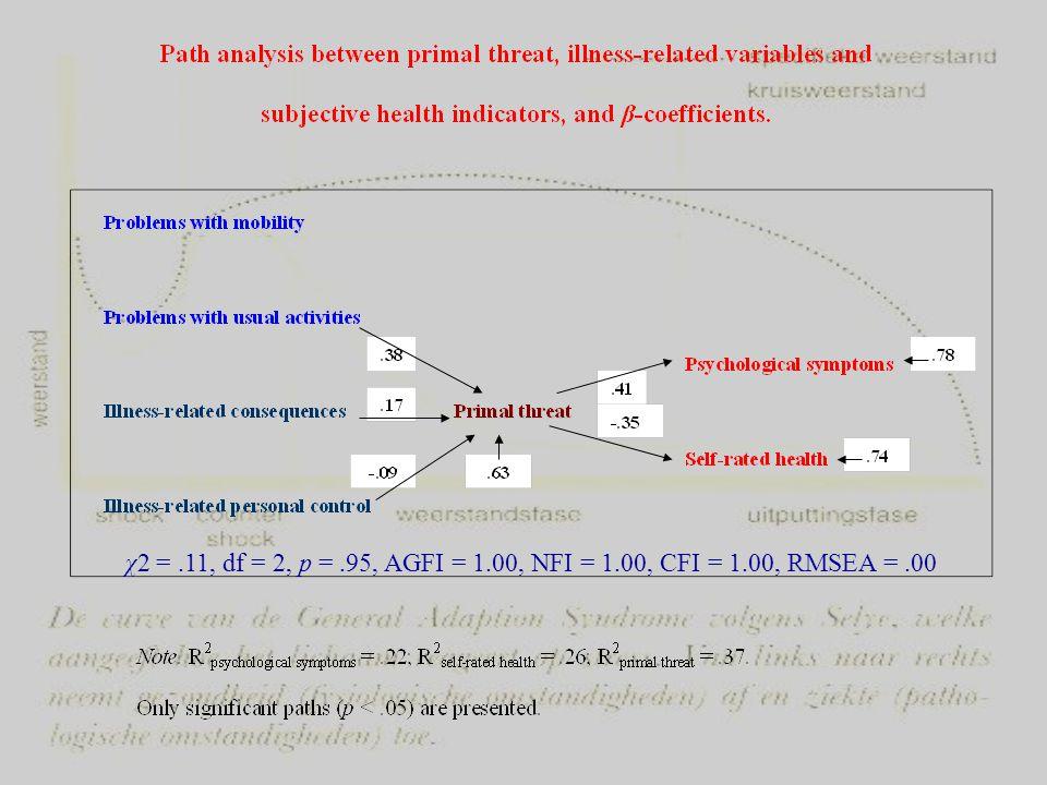 χ2 =. 11, df = 2, p =. 95, AGFI = 1. 00, NFI = 1. 00, CFI = 1