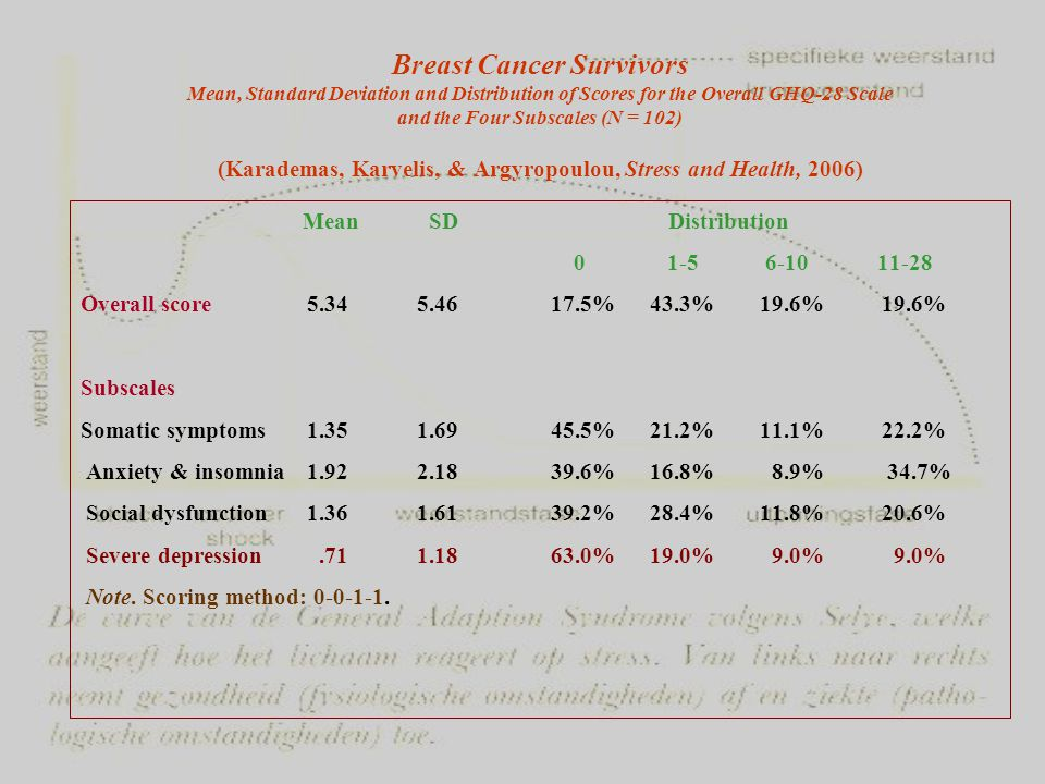 Breast Cancer Survivors Mean, Standard Deviation and Distribution of Scores for the Overall GHQ-28 Scale and the Four Subscales (N = 102) (Karademas, Karvelis, & Argyropoulou, Stress and Health, 2006)