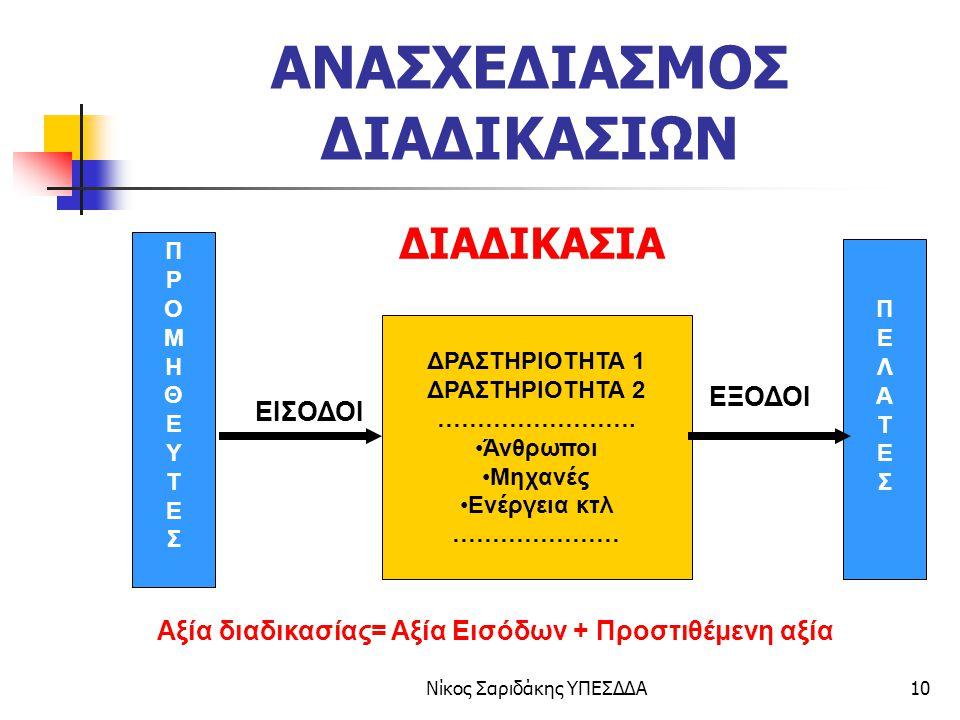 ΑΝΑΣΧΕΔΙΑΣΜΟΣ ΔΙΑΔΙΚΑΣΙΩΝ
