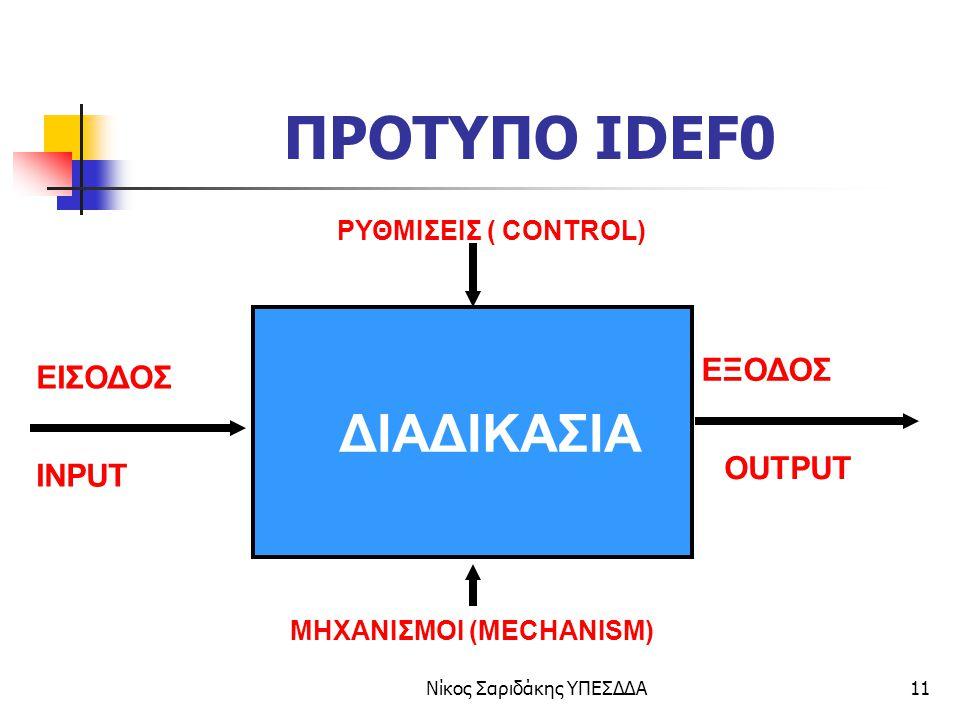 ΜΗΧΑΝΙΣΜΟΙ (MECHANISM)