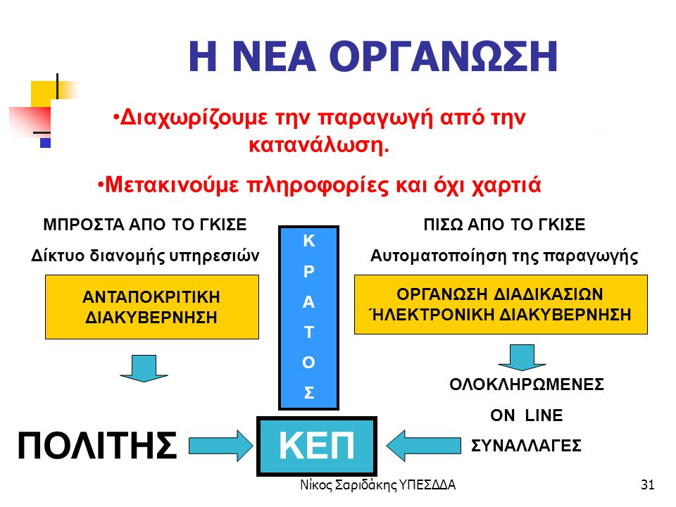 Η ΝΕΑ ΟΡΓΑΝΩΣΗ ΠΟΛΙΤΗΣ ΚΕΠ