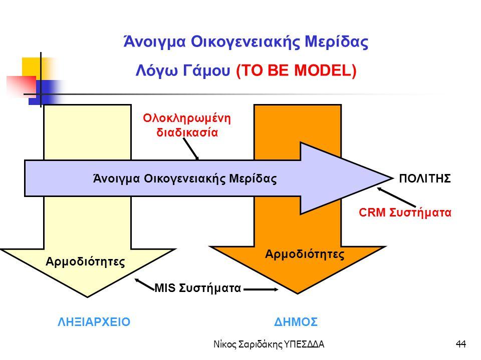 Άνοιγμα Οικογενειακής Μερίδας Λόγω Γάμου (ΤΟ ΒΕ MODEL)