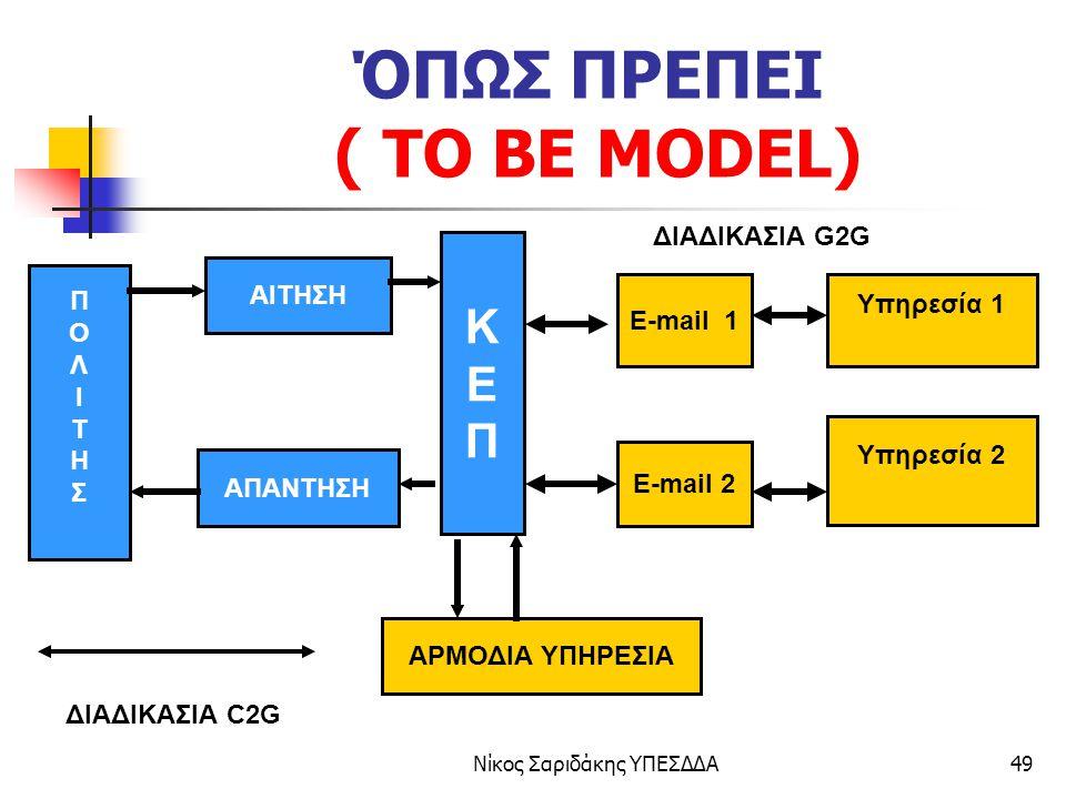 ΌΠΩΣ ΠΡΕΠΕΙ ( TO BE MODEL)