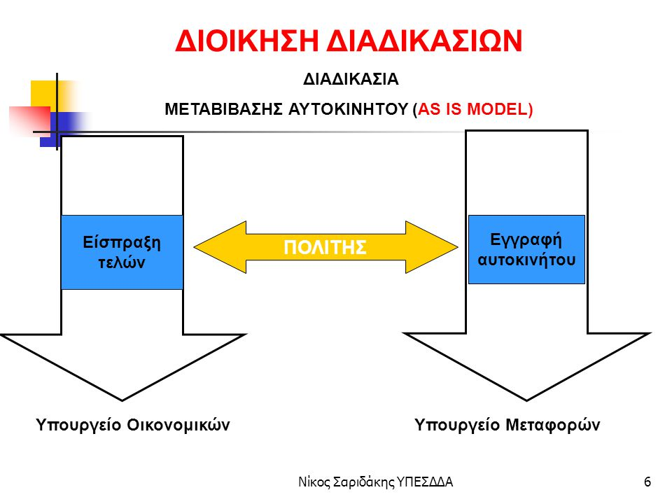 ΜΕΤΑΒΙΒΑΣΗΣ ΑΥΤΟΚΙΝΗΤΟΥ (AS IS MODEL)