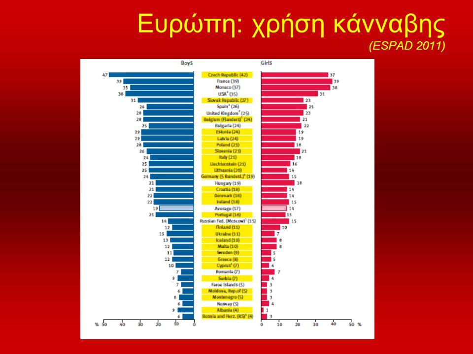 Ευρώπη: χρήση κάνναβης (ESPAD 2011)