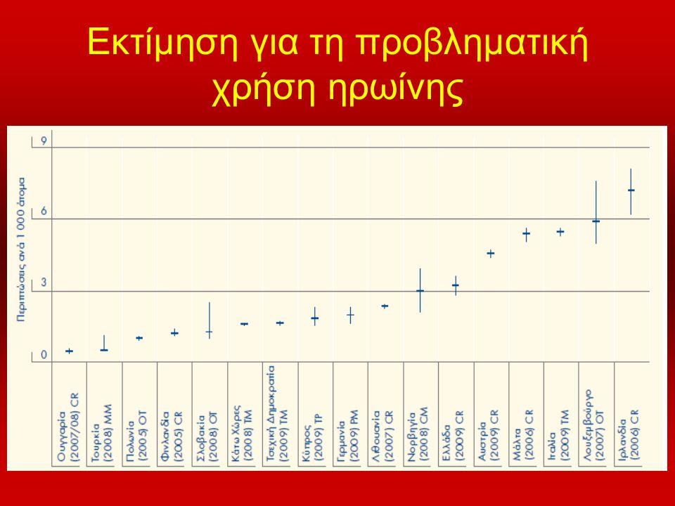 Εκτίμηση για τη προβληματική χρήση ηρωίνης