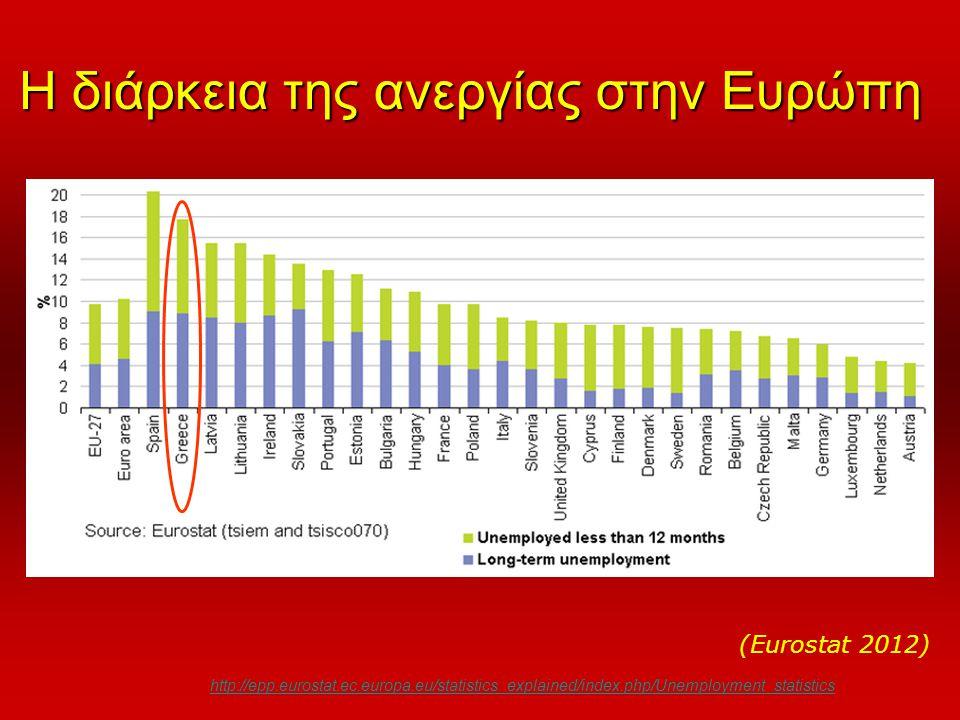 Η διάρκεια της ανεργίας στην Ευρώπη