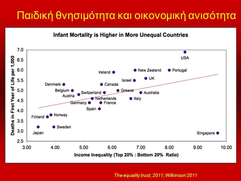 Παιδική θνησιμότητα και οικονομική ανισότητα