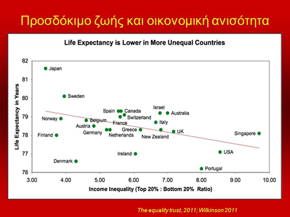 Προσδόκιμο ζωής και οικονομική ανισότητα