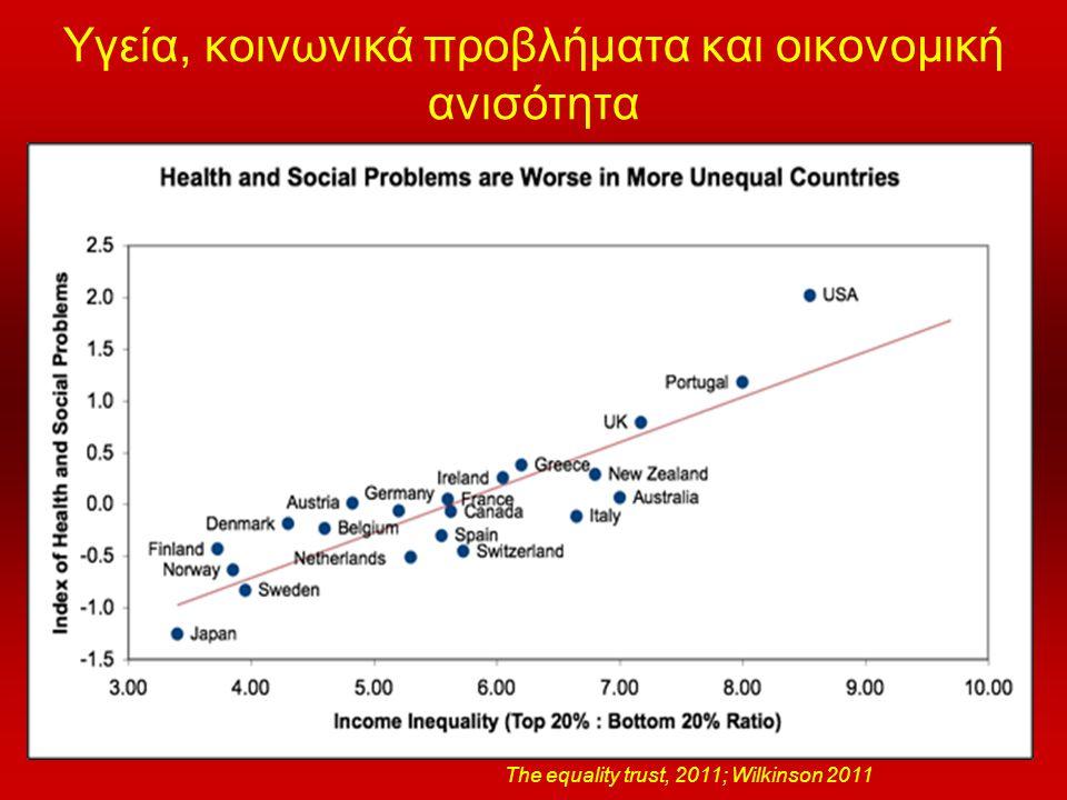 Υγεία, κοινωνικά προβλήματα και οικονομική ανισότητα