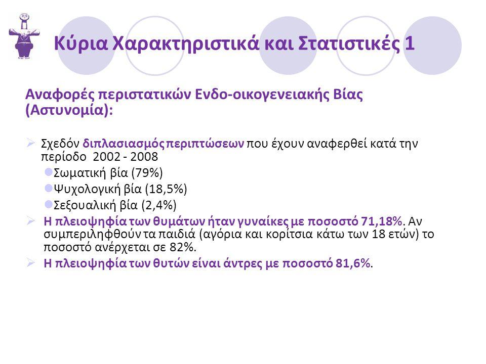 Κύρια Χαρακτηριστικά και Στατιστικές 1