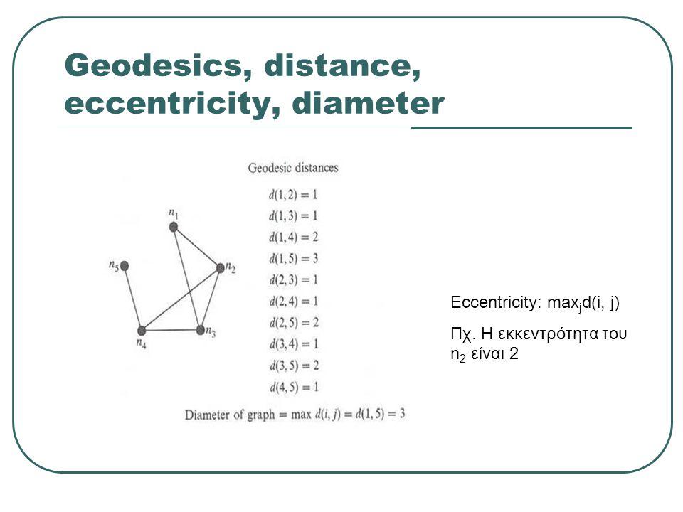 Geodesics, distance, eccentricity, diameter