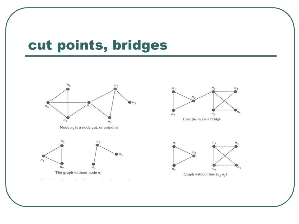 cut points, bridges