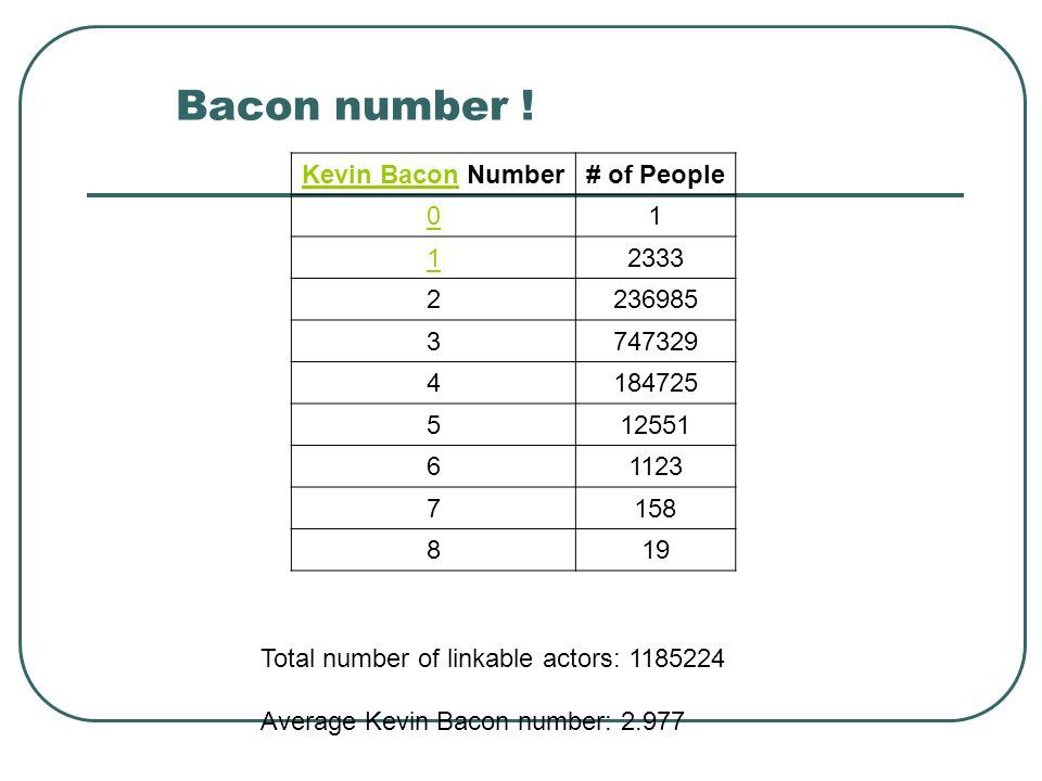 Bacon number ! Kevin Bacon Number # of People 1 2333 2 236985 3 747329