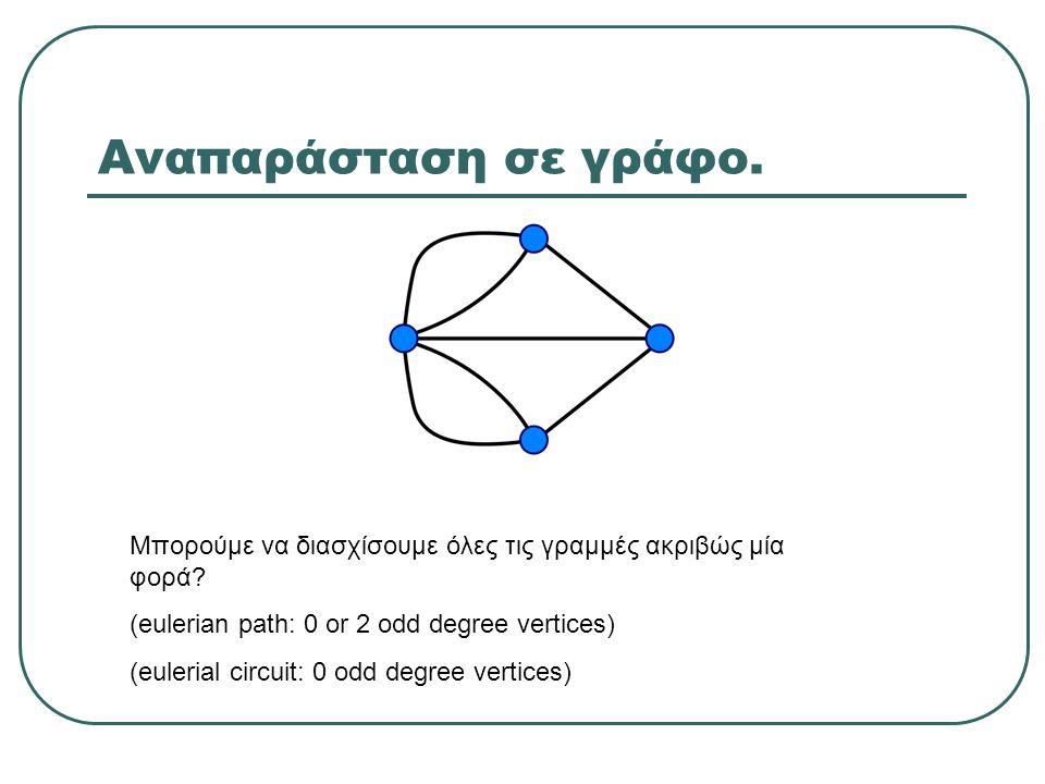 Αναπαράσταση σε γράφο. Μπορούμε να διασχίσουμε όλες τις γραμμές ακριβώς μία φορά (eulerian path: 0 or 2 odd degree vertices)