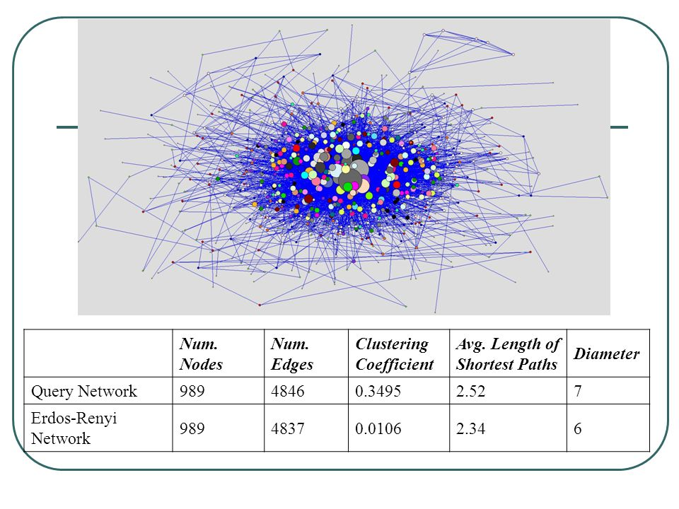 Num. Nodes. Num. Edges. Clustering Coefficient. Avg. Length of Shortest Paths. Diameter. Query Network.