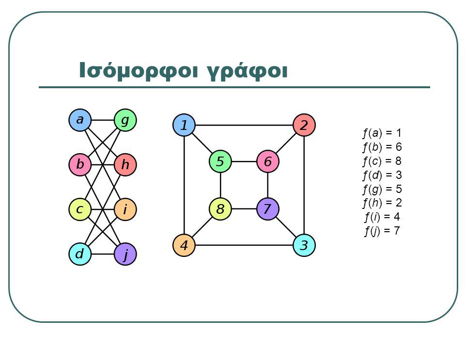 Ισόμορφοι γράφοι ƒ(a) = 1 ƒ(b) = 6 ƒ(c) = 8 ƒ(d) = 3 ƒ(g) = 5 ƒ(h) = 2