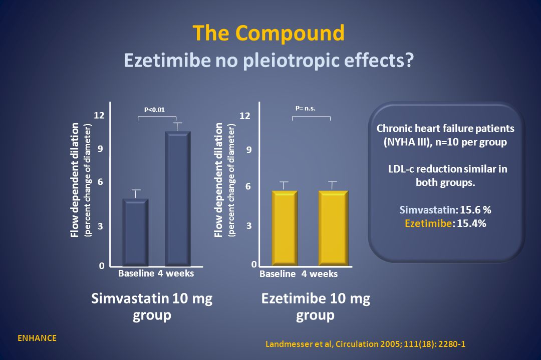 The Compound Ezetimibe no pleiotropic effects