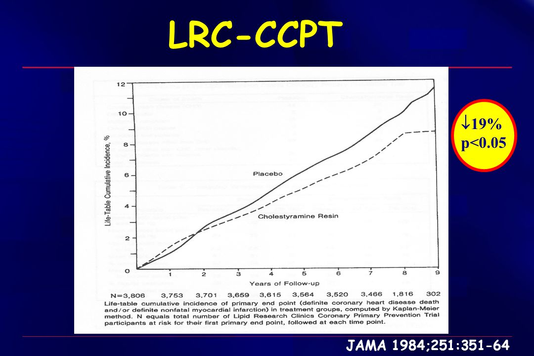 LRC-CCPT 19% p<0.05 JAMA 1984;251:351-64