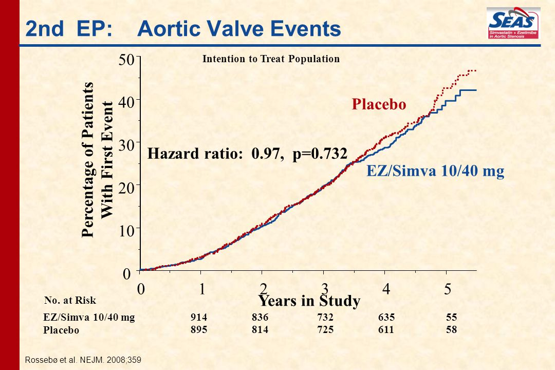2nd EP: Aortic Valve Events