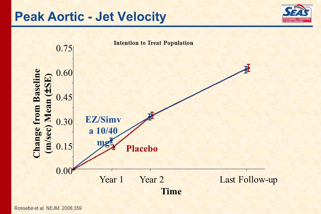 Peak Aortic - Jet Velocity