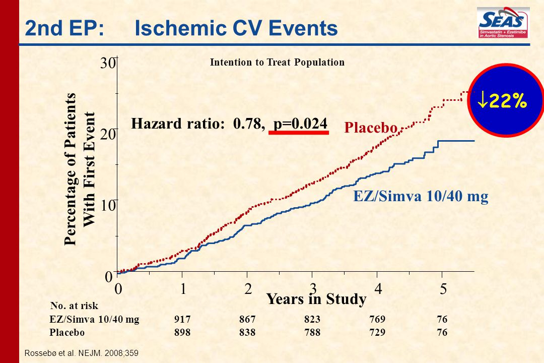 2nd EP: Ischemic CV Events