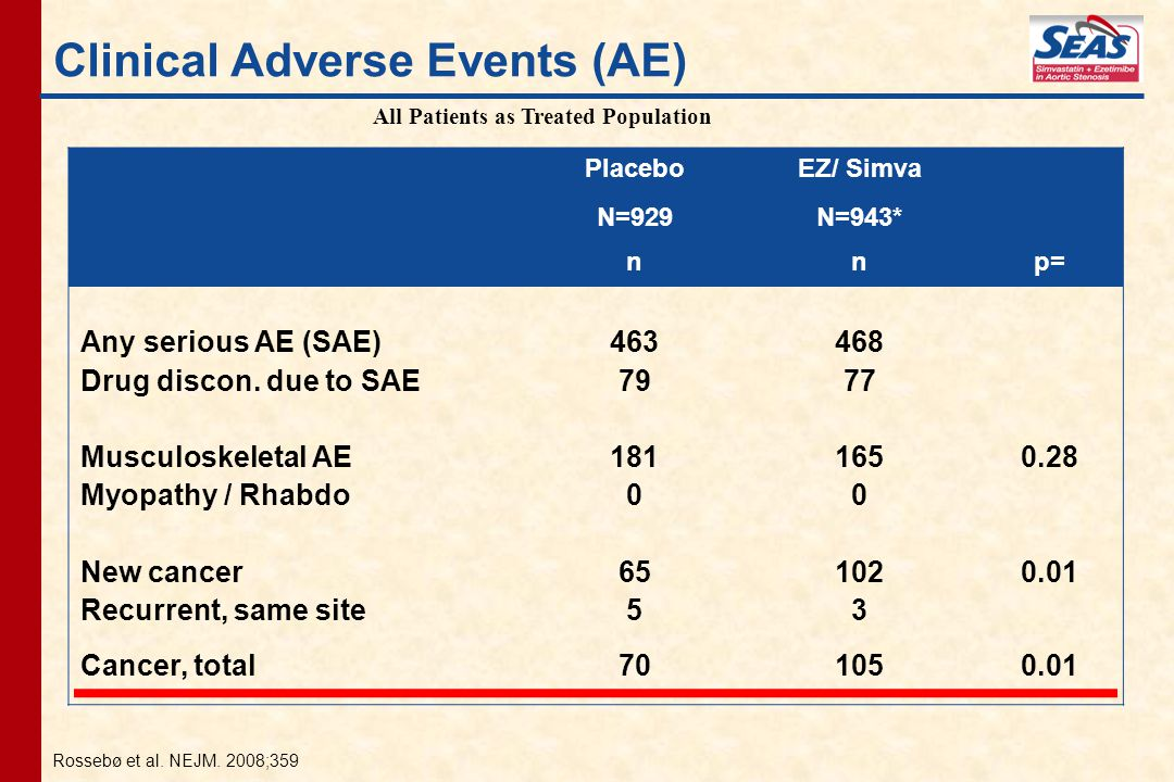 Clinical Adverse Events (AE)