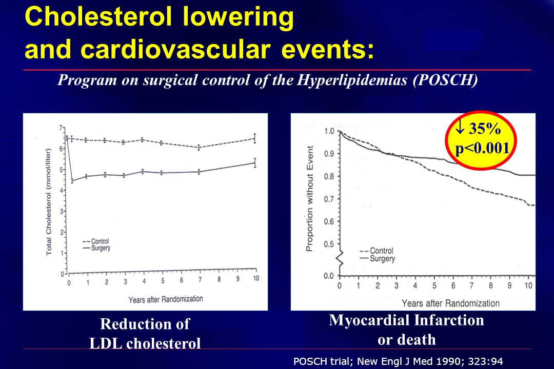 Cholesterol lowering and cardiovascular events: