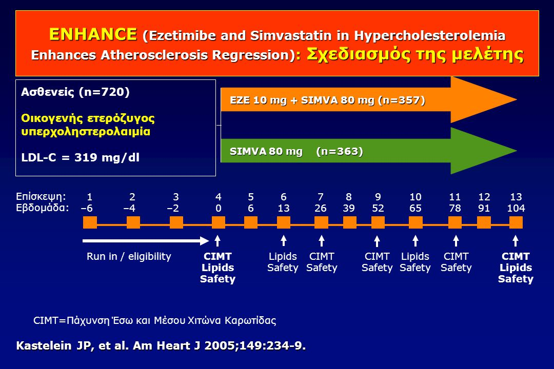 ENHANCE (Ezetimibe and Simvastatin in Hypercholesterolemia Enhances Atherosclerosis Regression): Σχεδιασμός της μελέτης