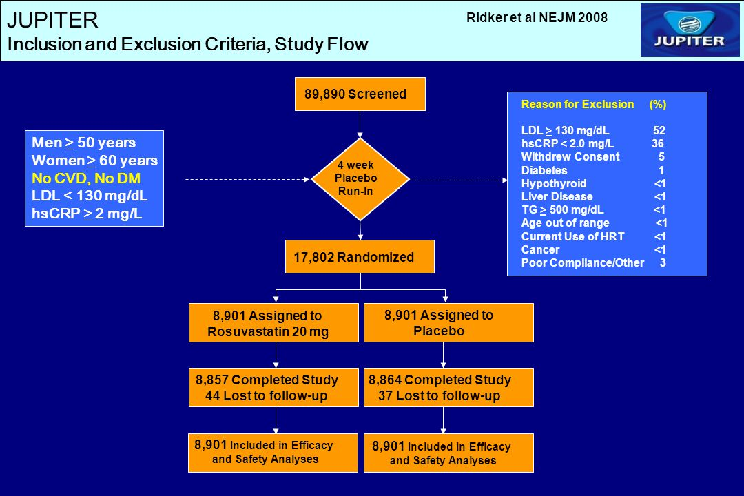 JUPITER Inclusion and Exclusion Criteria, Study Flow Men > 50 years