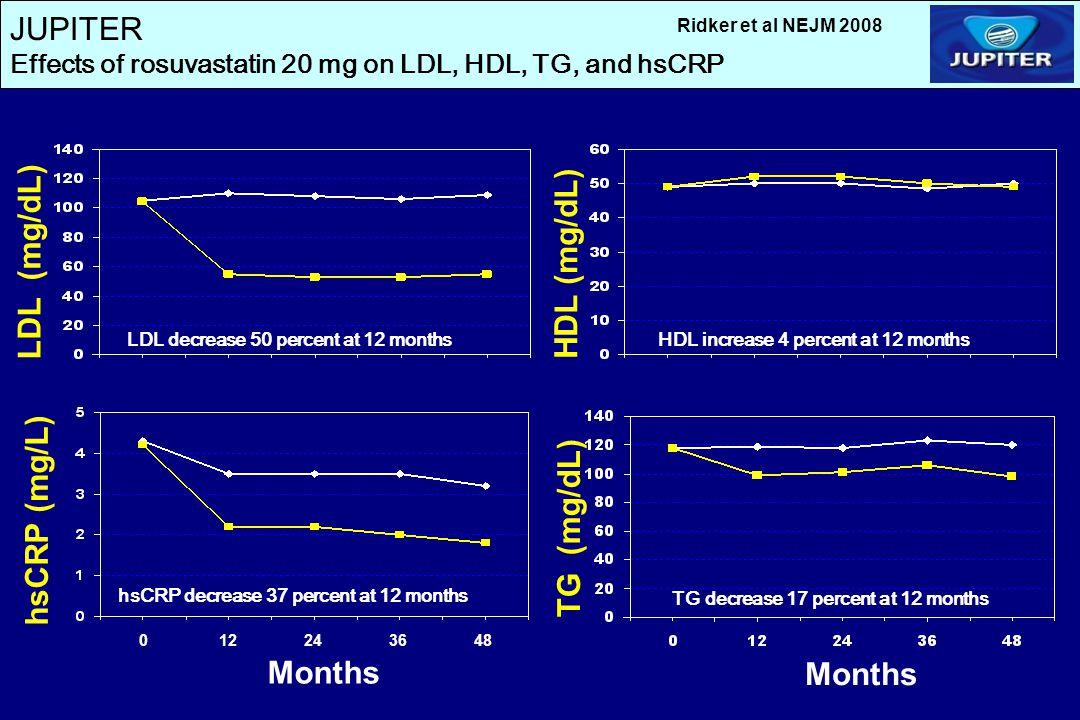 JUPITER LDL (mg/dL) HDL (mg/dL) hsCRP (mg/L) TG (mg/dL) Months Months
