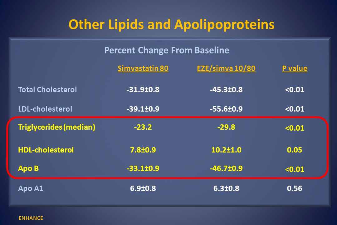 Other Lipids and Apolipoproteins