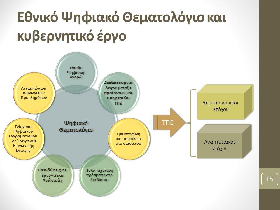 Εθνικό Ψηφιακό Θεματολόγιο και κυβερνητικό έργο