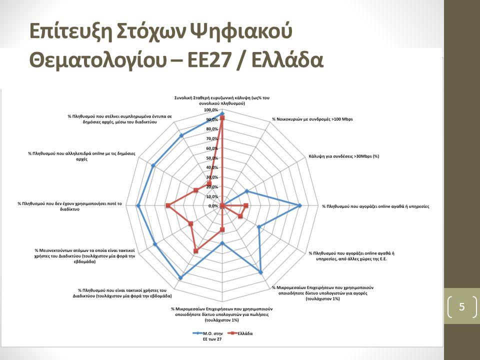 Επίτευξη Στόχων Ψηφιακού Θεματολογίου – ΕΕ27 / Ελλάδα