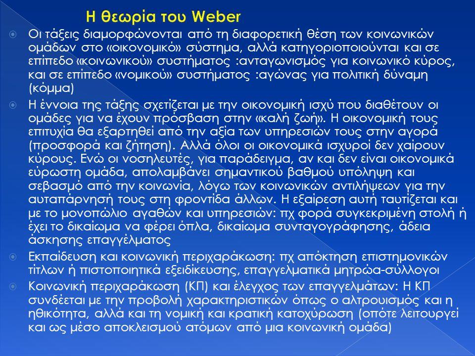 Η θεωρία του Weber