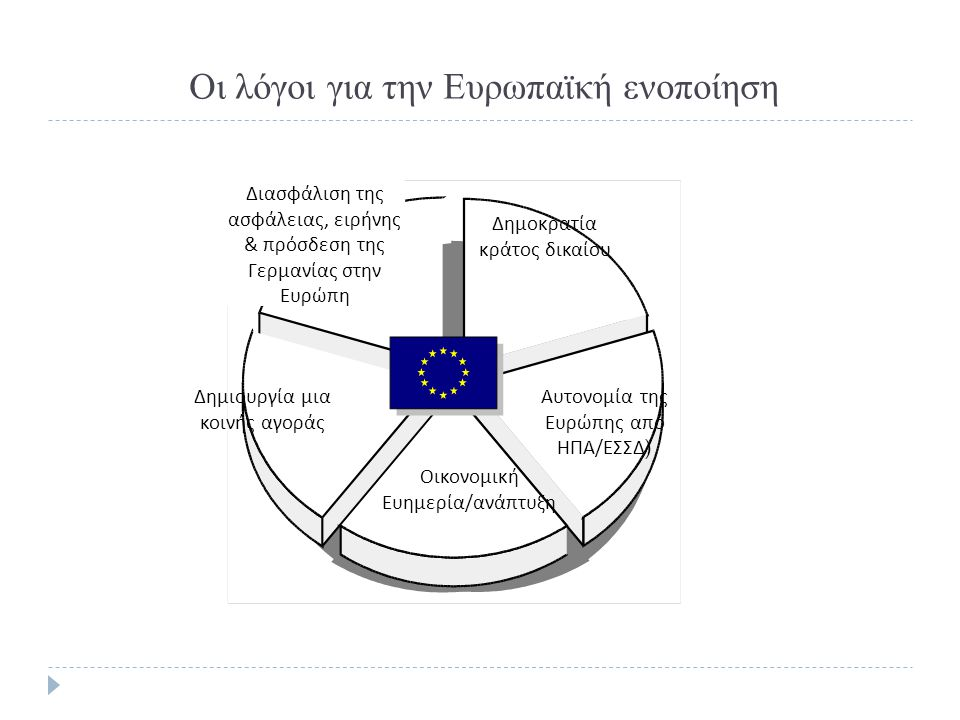 Οι λόγοι για την Ευρωπαϊκή ενοποίηση