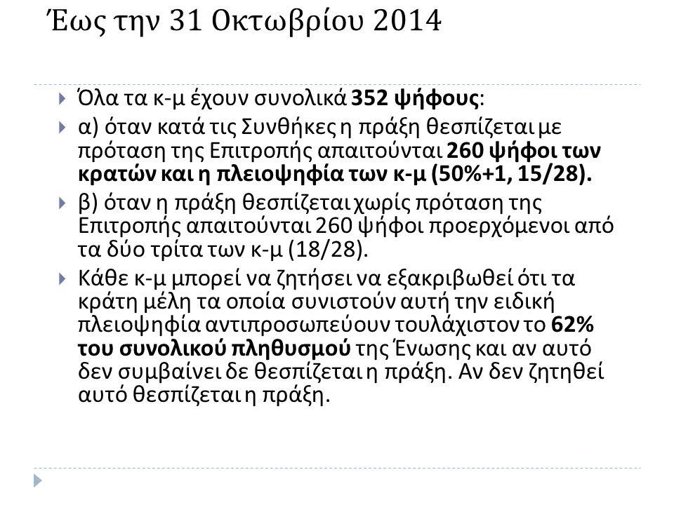 Έως την 31 Οκτωβρίου 2014 Όλα τα κ-μ έχουν συνολικά 352 ψήφους: