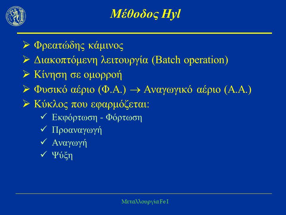 Μέθοδος Hyl Φρεατώδης κάμινoς