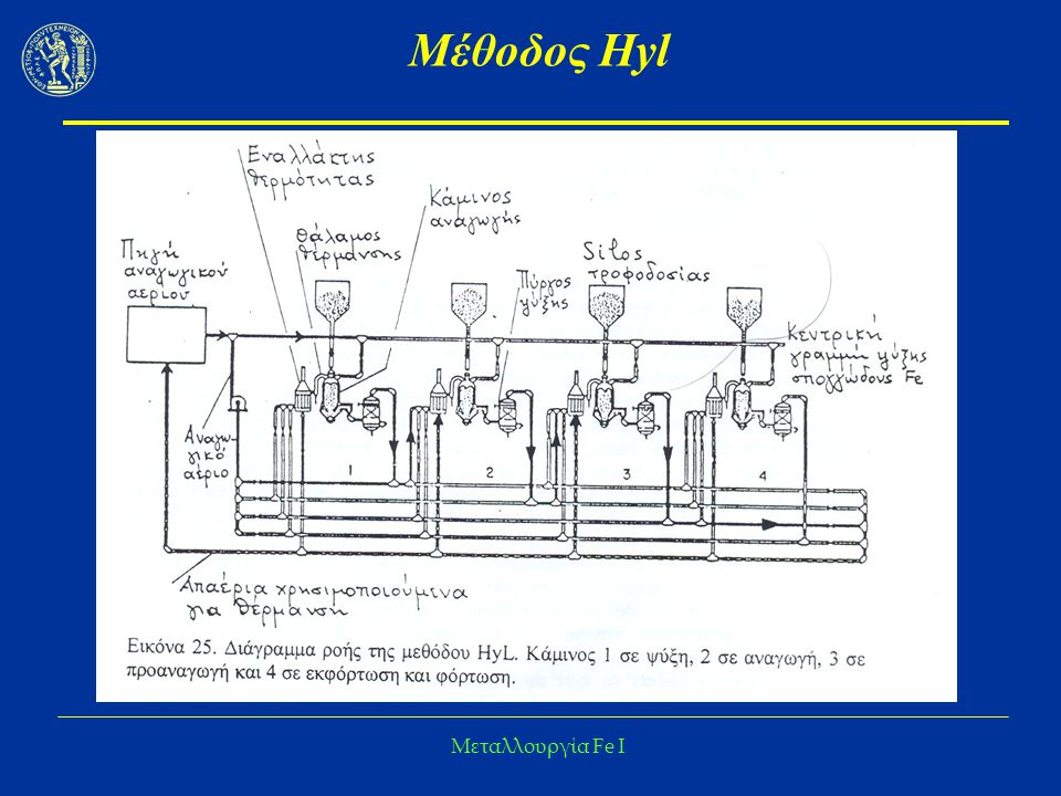 Μέθοδος Hyl Μεταλλουργία Fe I
