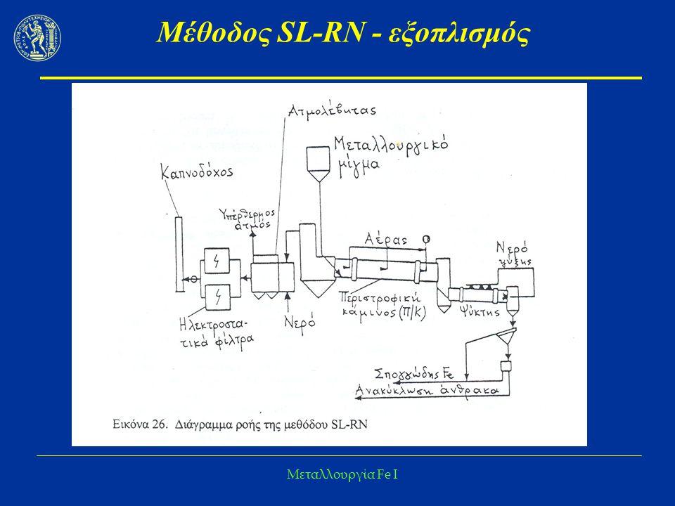 Μέθοδος SL-RN - εξοπλισμός
