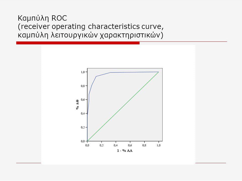 Καμπύλη ROC (receiver operating characteristics curve, καμπύλη λειτουργικών χαρακτηριστικών)