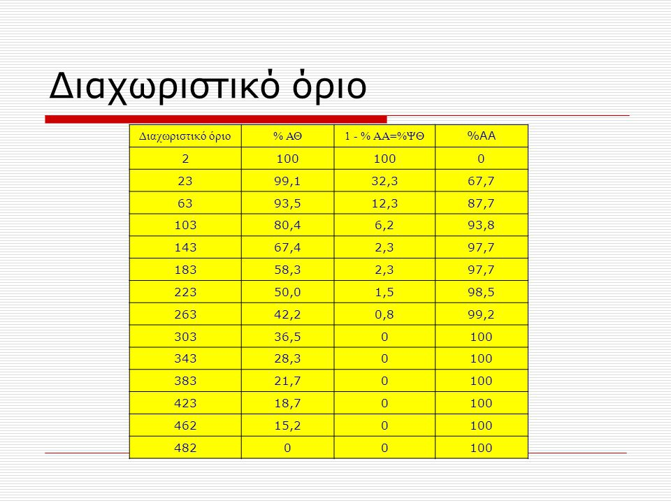Διαχωριστικό όριο Διαχωριστικό όριο % ΑΘ 1 - % ΑΑ=%ΨΘ %ΑΑ 2 100 23
