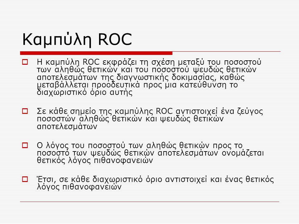 Καμπύλη ROC