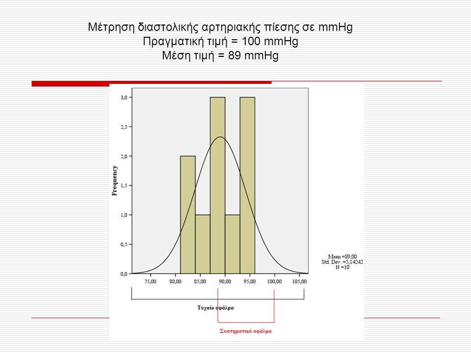 Μέτρηση διαστολικής αρτηριακής πίεσης σε mmHg