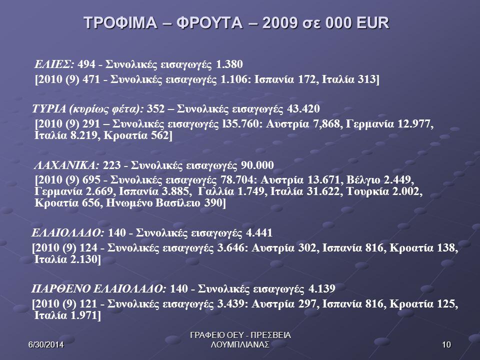 ΤΡΟΦΙΜΑ – ΦΡΟΥΤΑ – 2009 σε 000 EUR