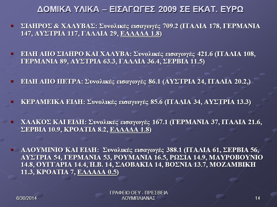 ΔΟΜΙΚΑ ΥΛΙΚΑ – ΕΙΣΑΓΩΓΕΣ 2009 ΣE EKAT. ΕΥΡΩ