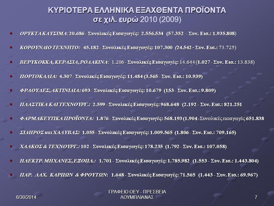 ΚΥΡΙΟΤΕΡΑ ΕΛΛΗΝΙΚΑ ΕΞΑΧΘΕΝΤΑ ΠΡΟΪΟΝΤΑ σε χιλ. ευρώ 2010 (2009)